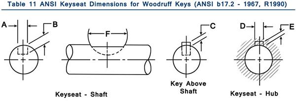 Woodruff Keys Table 11 Header