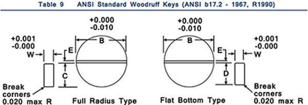 Woodruff Keys Table