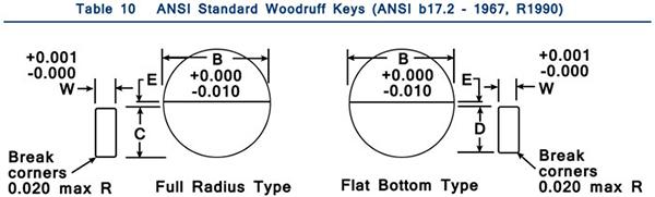 Woodruff Keys Table 10